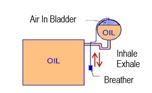 dual column breather-conservator