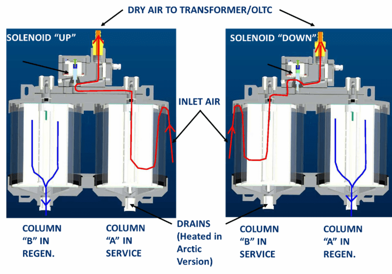 dual column breather-theory of operation